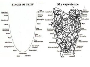 stages of grief comparison